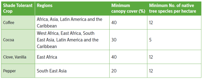 san-rainforest-alliance-shade-cover-requirments