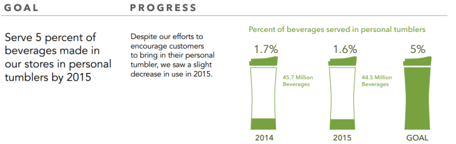 Starbucks personal cup goals, 2015 report, V2