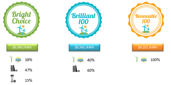 A graphic showing the three options provided by East Bay Community Energy: Bright Choice (38% renewable, 47% hydroelectric, and 15% conventional), Brilliant 100 (40% renewable and 60% hydroelectric), and Renewable 100 (100% renewable, from mainly wind and solar).