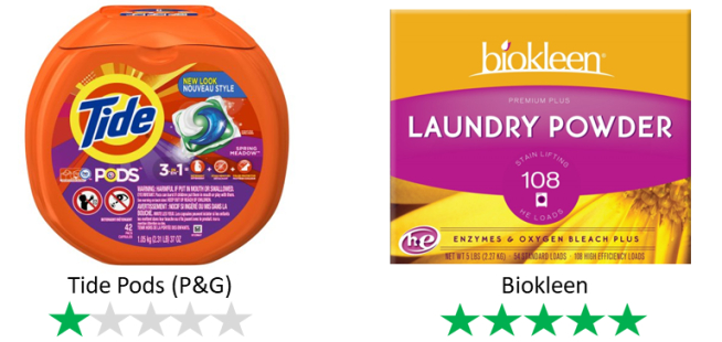 Two brands of laundry detergent are shown, as examples of ethical ratings. Tide Pods scores 1/5 Green Stars while Biokleen scores 5/5 green stars.