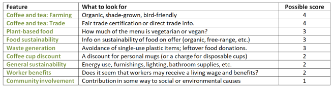 A table showing a scorecard to break down the ethical Green Stars rating for a cafe. Scores are assigned for features like coffee and tea farming and trade practices; the amount of plant-based food on the menu; whether the food was sustainably grown; how much waste the cafe generates, etc.