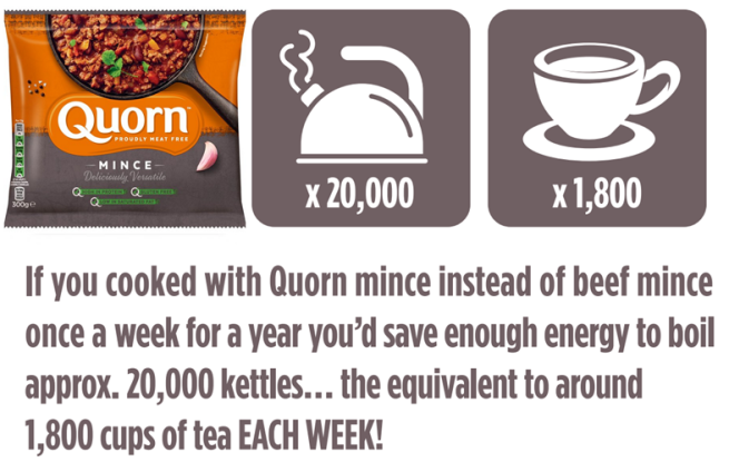 A bag of Quorn mince next to graphics indicating (as described in text below the images) that cooking with Quorn mince, instead of beef mince, once a week for a year saves enough energy to boil around 20,000 kettles, whiich is equivalent to around 1,800 cups of tea per week!